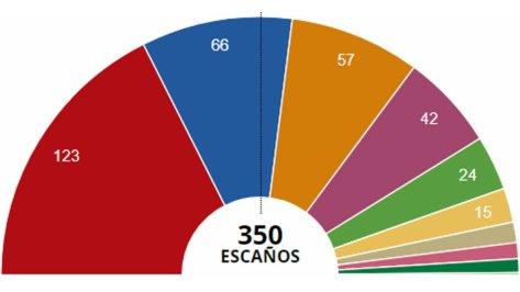 20190430 - resultados-elecciones-generales-2019-espana-1556525065828.jpg