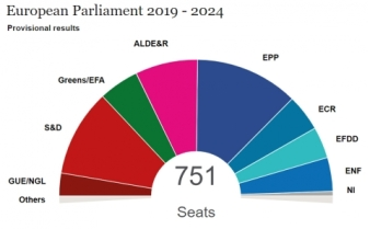 20190530 eu-eu_election_results_upd_28-05-cake-diagramme.jpg