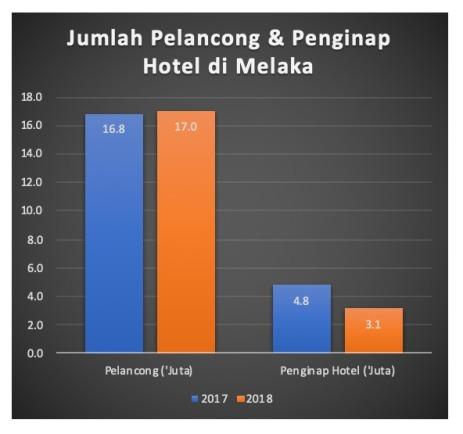 20191014 - melaka