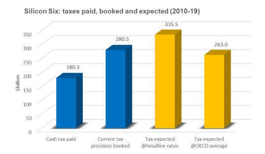 20191212 - taxes-paid-booked-and-expected
